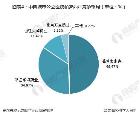 图表4:中国城市公立医院帕罗西汀竞争格局(单位:%)