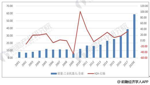 2001-2020年全球工业机器人销量统计及增长情况预测(单位:万台,%)