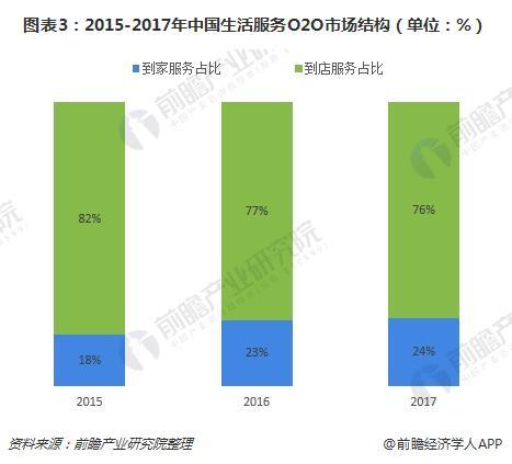 图表3:2015-2017年中国生活服务O2O市场结构(单位:%)