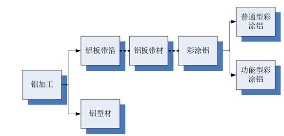 铝加工行业分类统计情况
