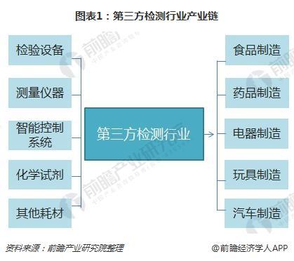 图表1:第三方检测行业产业链