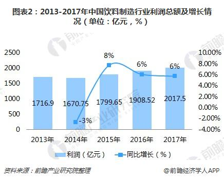 图表2:2013-2017年中国饮料制造行业利润总额及增长情况(单位:亿元,%)