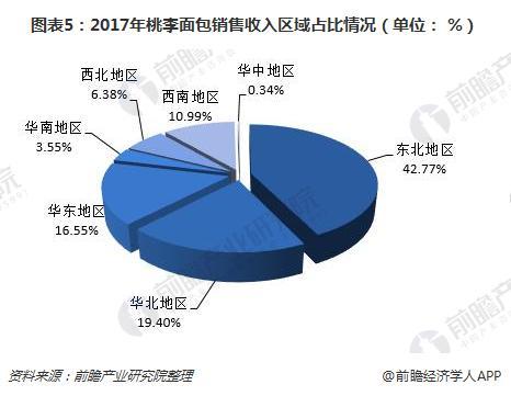 图表5:2017年桃李面包销售收入区域占比情况(单位: %)