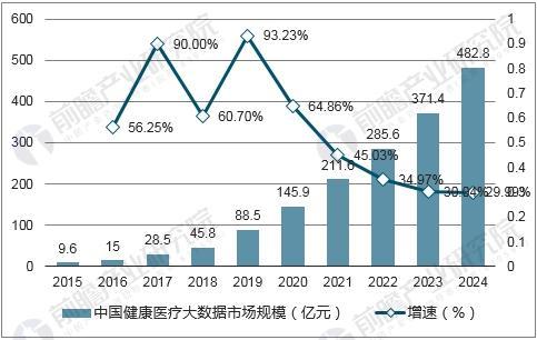 2015-2024年中国健康医疗大数据市场规模预测
