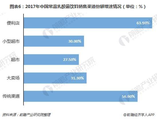 图表6:2017年中国常温乳酸菌饮料销售渠道份额增速情况(单位:%)