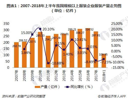 图表1:2007-2018年上半年我国规模以上服装企业服装产量走势图(单位:亿件)