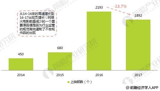 2014-2017年中国网络大电影上映数量统计情况