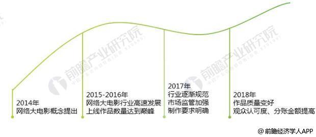 2014-2018年网络大电影发展历程情况
