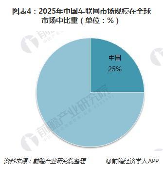 图表4:2025年中国车联网市场规模在全球市场中比重(单位:%)