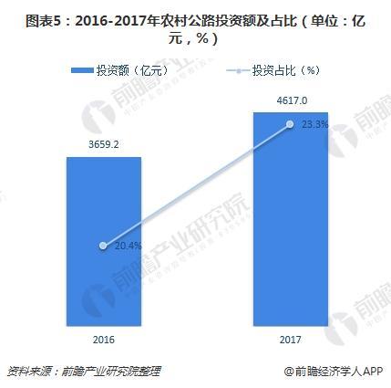 图表5:2016-2017年农村公路投资额及占比(单位:亿元,%)