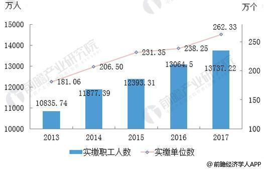 2013-2017年住房公积金实缴单位数及实缴职工人数统计情况