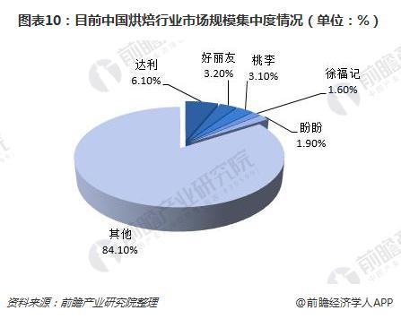 图表10:目前中国烘焙行业市场规模集中度情况(单位:%)