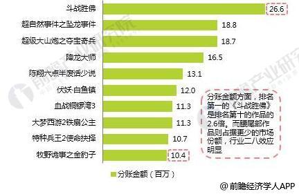 2017年爱奇艺平台网大分账金额TOP10统计情况