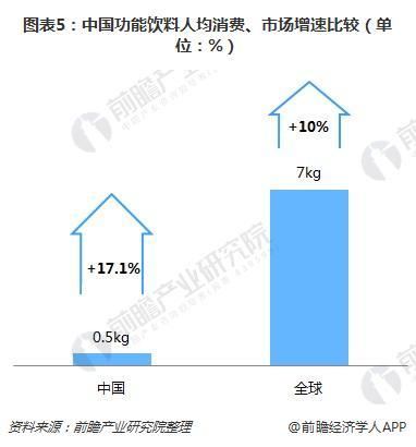 图表5:中国功能饮料人均消费、市场增速比较(单位:%)