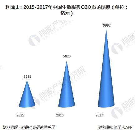 图表1:2015-2017年中国生活服务O2O市场规模(单位:亿元)