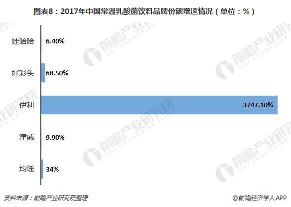 图表8:2017年中国常温乳酸菌饮料品牌份额增速情况(单位:%)