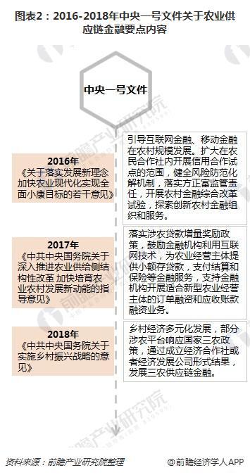 图表2:2016-2018年中央一号文件关于农业供应链金融要点内容