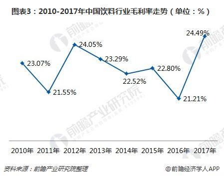 图表3:2010-2017年中国饮料行业毛利率走势(单位:%)