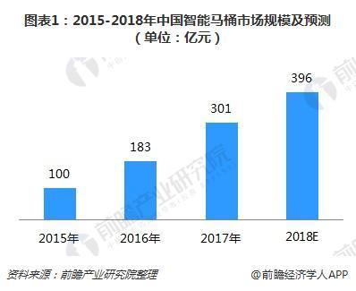 图表1:2015-2018年中国智能马桶市场规模及预测(单位:亿元)
