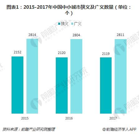 图表1:2015-2017年中国中小城市狭义及广义数量(单位:个)