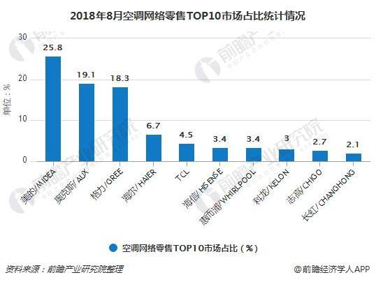 2018年8月空调网络零售TOP10市场占比统计情况