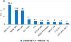 8月中国空调产量分析 累计产量为14178.2万台