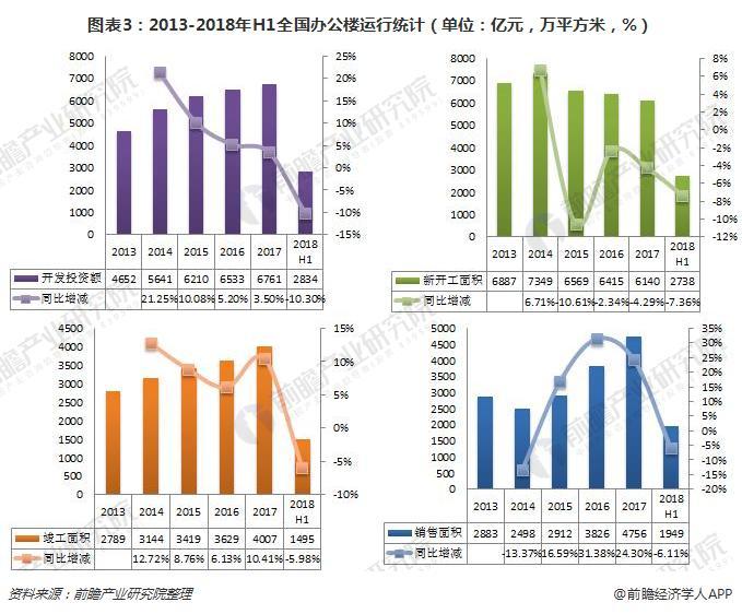图表3:2013-2018年H1全国办公楼运行统计(单位:亿元,万平方米,%)