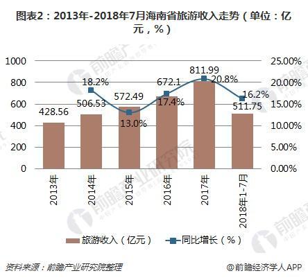 图表2:2013年-2018年7月海南省旅游收入走势(单位:亿元,%)