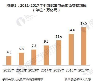 图表3:2011-2017年中国B2B电商市场交易规模(单位:万亿元)