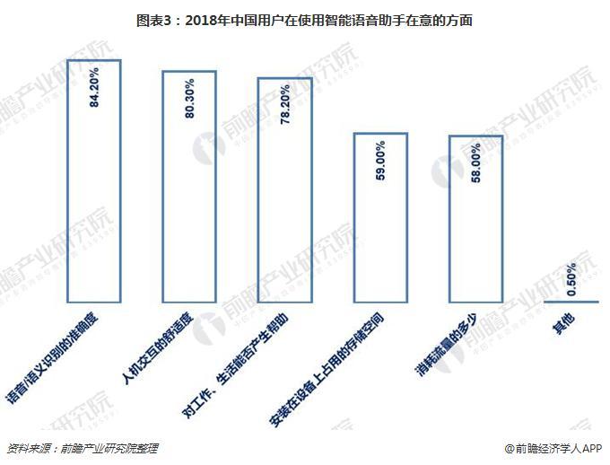 图表3:2018年中国用户在使用智能语音助手在意的方面