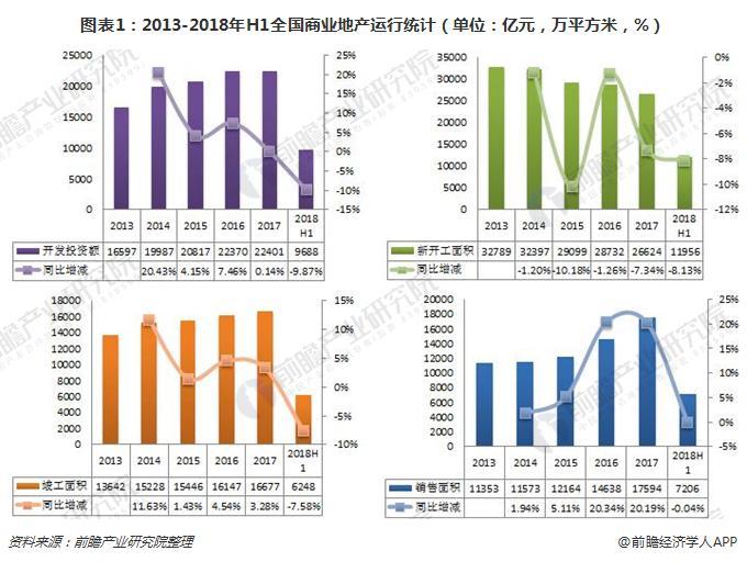 图表1:2013-2018年H1全国商业地产运行统计(单位:亿元,万平方米,%)