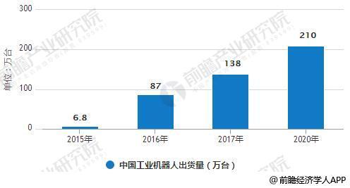 2015-2020年中国工业机器人出货量统计情况及预测