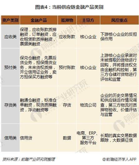 图表4:当前供应链金融产品类别