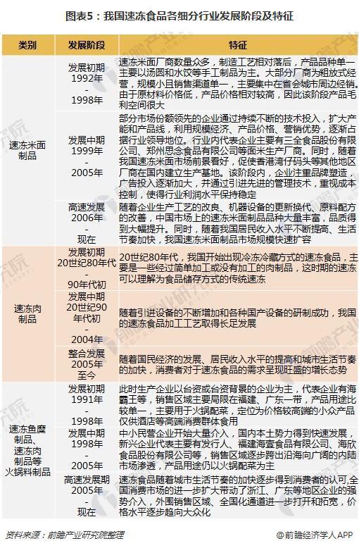图表5:我国速冻食品各细分行业发展阶段及特征