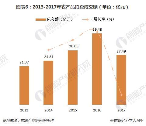 图表6:2013-2017年农产品拍卖成交额(单位:亿元)