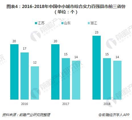 图表4:2016-2018年中国中小城市综合实力百强县市前三省份(单位:个)