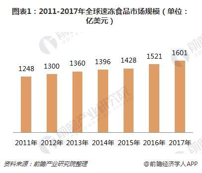 图表1:2011-2017年全球速冻食品市场规模(单位:亿美元)