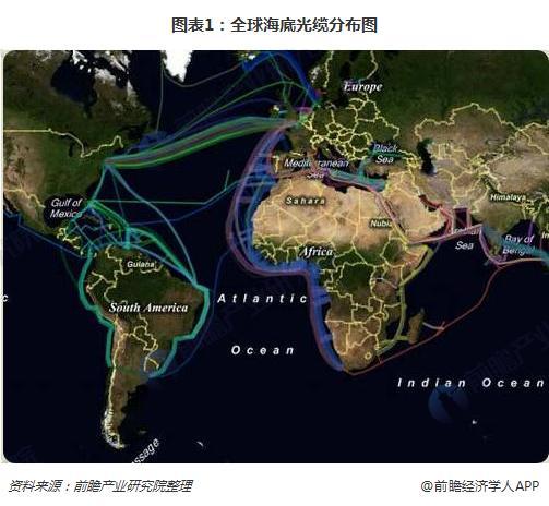 图表1:全球海底光缆分布图