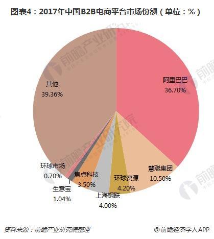 图表4:2017年中国B2B电商平台市场份额(单位:%)