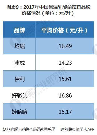 图表9:2017年中国常温乳酸菌饮料品牌价格情况(单位:元/升)