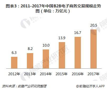 图表3:2011-2017年中国B2B电子商务生意范围走势图(单位:万亿元)