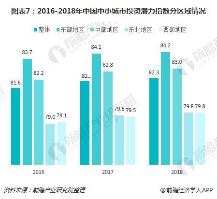 图表7:2016-2018年中国中小城市投资潜力指数分区域情况