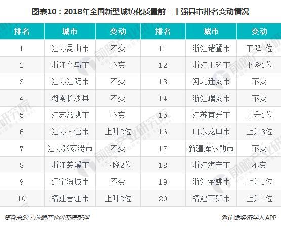 图表10:2018年全国新型城镇化质量前二十强县市排名变动情况