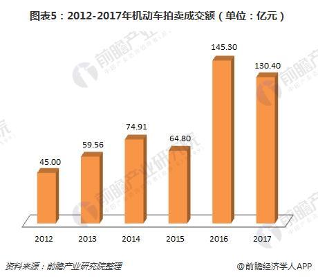 图表5:2012-2017年机动车拍卖成交额(单位:亿元)