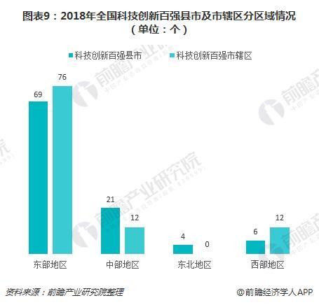 图表9:2018年全国科技创新百强县市及市辖区分区域情况(单位:个)