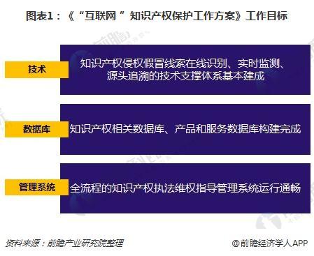 """图表1:《""""互联网+""""知识产权保护工作方案》工作目标"""