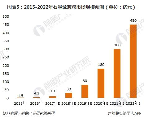 图表5:2015-2022年石墨烯薄膜市场规模预测(单位:亿元)