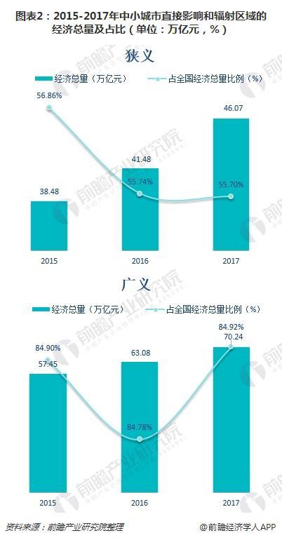 图表2:2015-2017年中小城市直接影响和辐射区域的经济总量及占比(单位:万亿元,%)