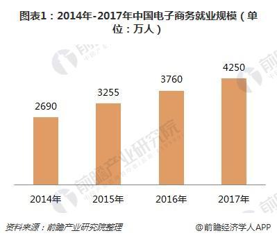 图表1:2014年-2017年中国电子商务掉业范围(单位:万人)