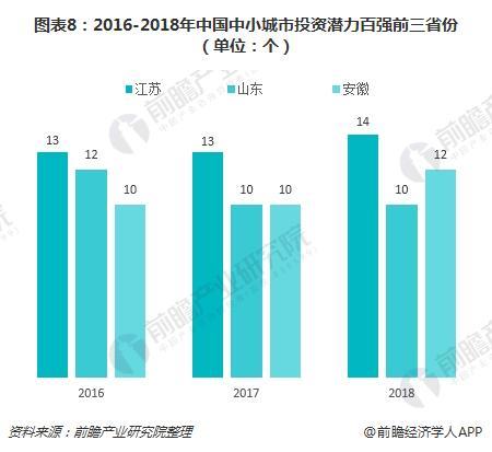 图表8:2016-2018年中国中小城市投资潜力百强前三省份(单位:个)